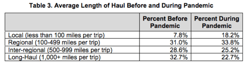 Average Length of Haul