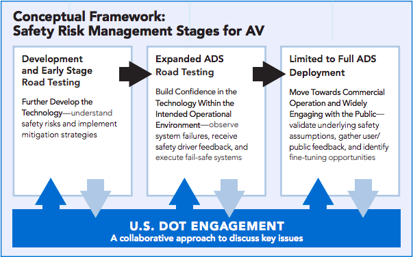 Safety risk management stages for automated vehicles