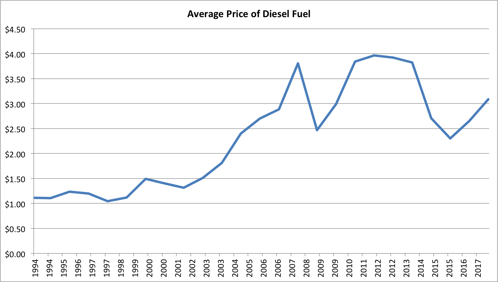 Average Diesel Price Graph