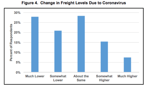 Change In Freight Levels