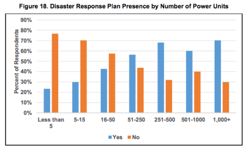Disaster Response Plan