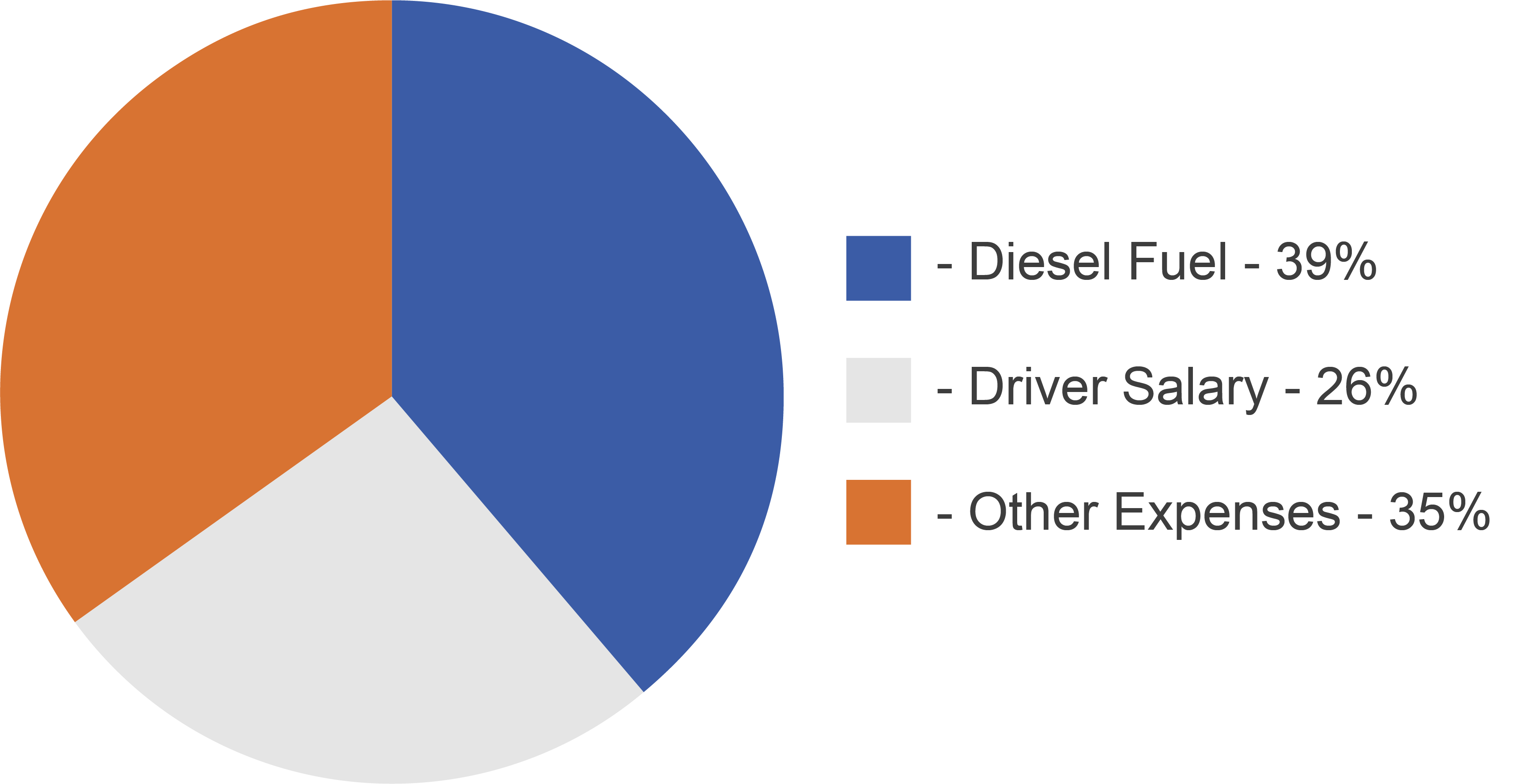 Operational Costs of Trucking